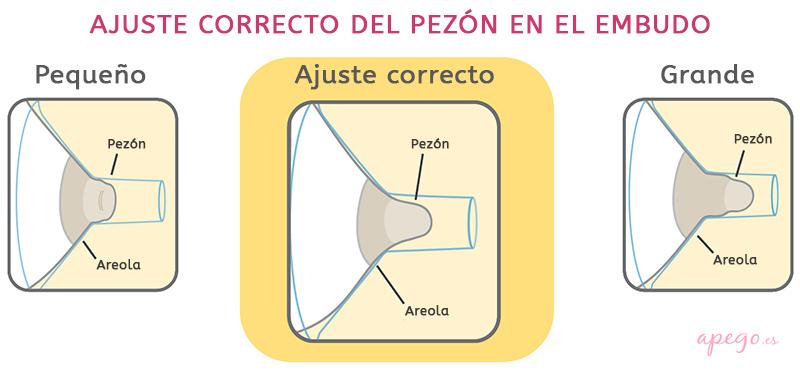 Ajuste correcto del pezón en embudo de sacaleches